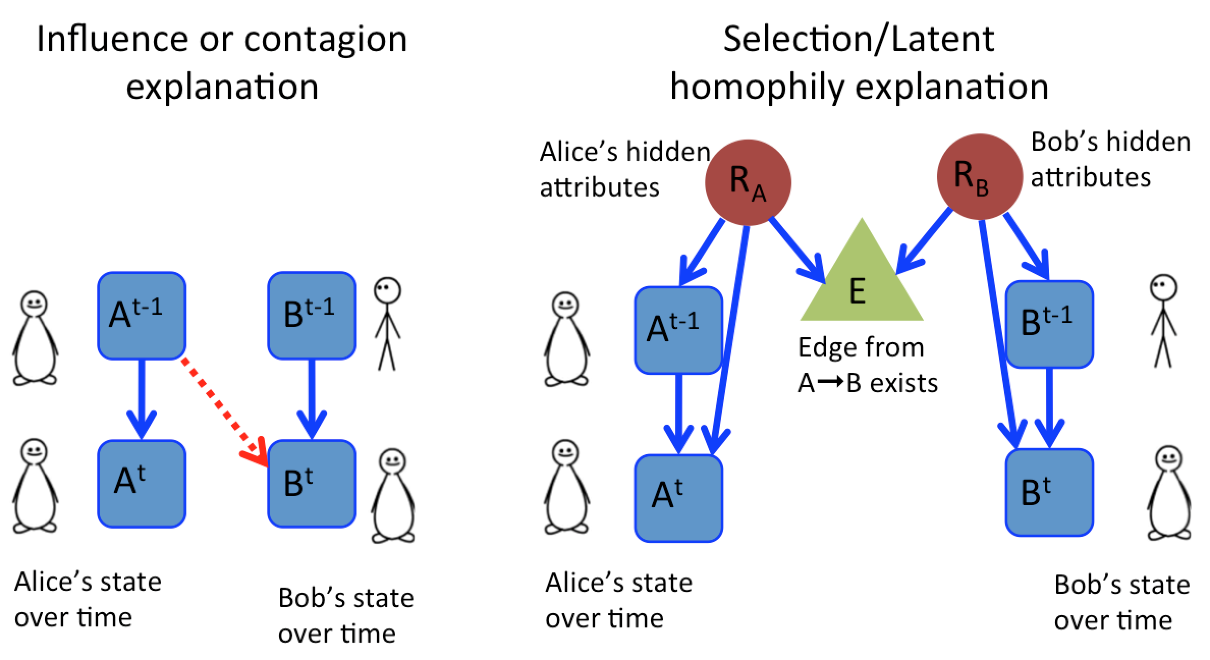 Correlation doesnt imply causation but some correlations can influence or homophily pooptronica Images