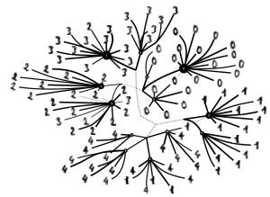 unsupervised digit clustering